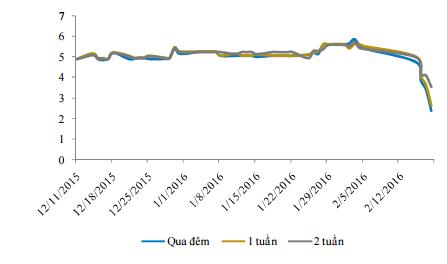 Diễn biến lãi suất liên ngân hàng