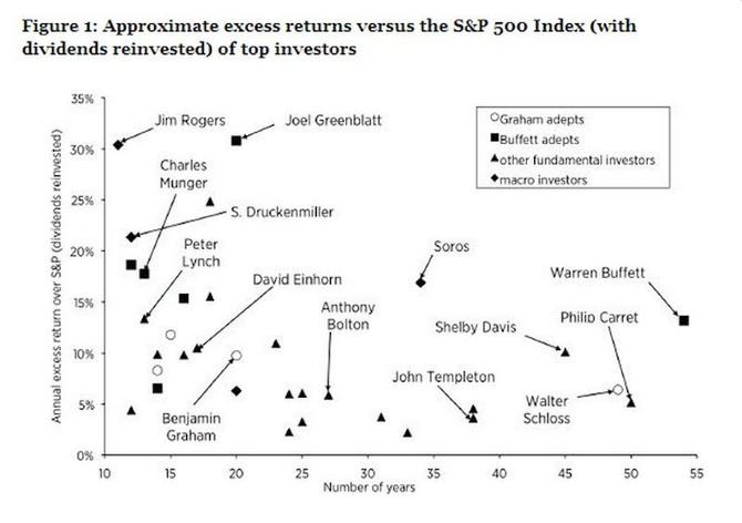 Trong truyền thuyết, Buffett có hồ sơ theo dõi dài nhất để đánh bại thị trường.