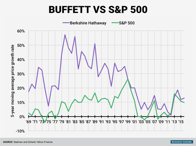 Giá trị sổ sách của Berkshire đánh bại chỉ số S & P 500 trong 43 trong tổng số 46 năm trên cơ sở cán trung bình năm năm.