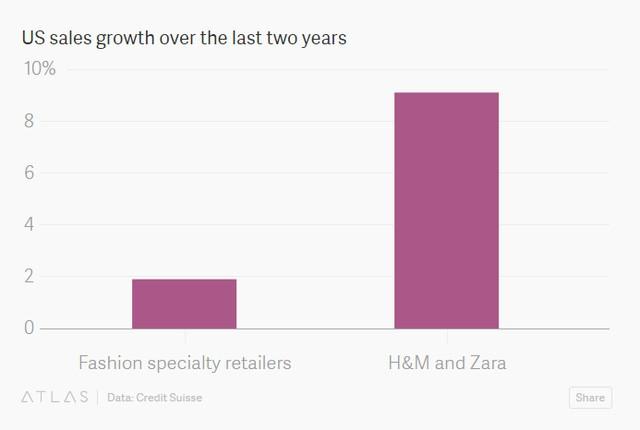 Tăng trưởng doanh số tại thị trường Mỹ của H&M và Zara cao hơn hẳn các hãng bán lẻ thời trang khác (%).