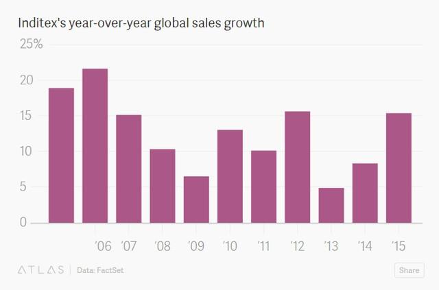 Tăng trưởng doanh số của Inditex qua các năm (%)