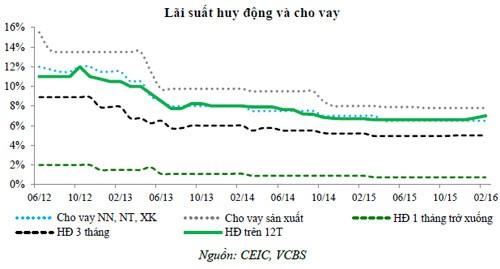 """""""Tỷ giá rủi ro đáng kể, lãi suất còn nhiều dư địa chính sách"""" 1"""