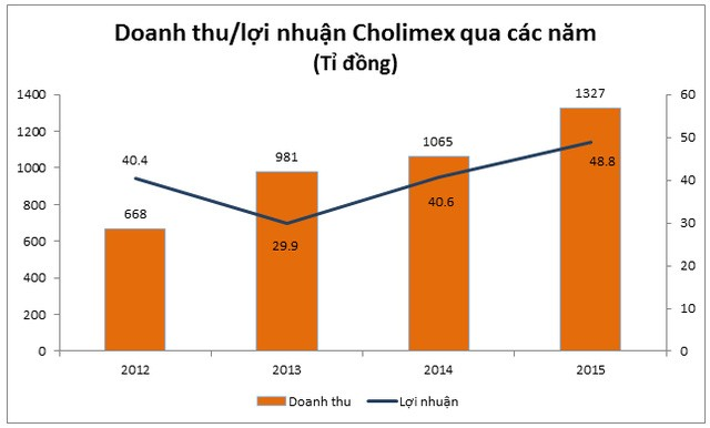 Tăng trưởng doanh thu và lợi nhuận Cholimex Foods. Có thể thấy, doanh thu của Cholimex đã tăng gấp đôi chỉ sau 4 năm.