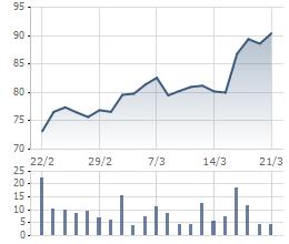 VCS đang ở vùng giá kỷ lục kể từ khi niêm yết