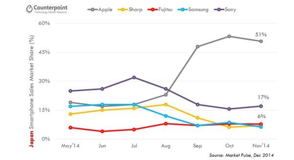 Doanh số smartphone Nhật Bản tính theo thị phần