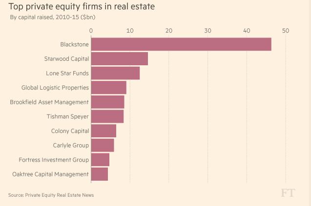 Những công ty vốn cổ phần tư nhân đầu tư vào bất động sản lớn nhất thế giới h