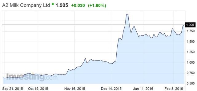 Cổ phiếu của a2Milk đã tăng vọt