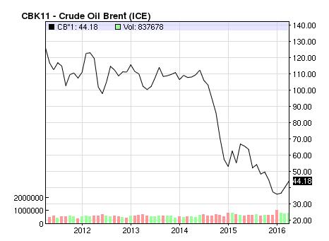 Diễn biến giá dầu Brent trong 5 năm qua.