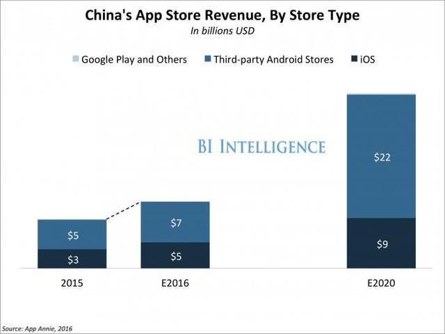 Có một sự tăng đột biến trong việc sử dụng iPhone và tải các ứng dụng khiến doanh thu của Apple tăng mạnh. Tổng doanh thu của Apple ở Trung Quốc đã tăng 85% trong năm 2015, nhờ một phần lớn vào doanh số bán iPhone. Và Trung Quốc thay thế vị trí của Mỹ và đứng đầu trong việc tải các ứng dụng iOS đầu trong quý đầu tiên của năm 2015.