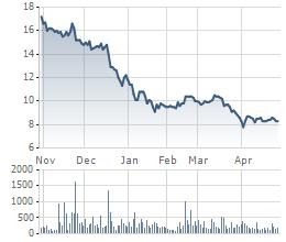 Cổ phiếu HHS liên tục lao dốc