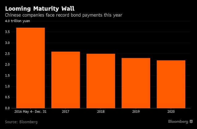 Các công ty Trung Quốc đag đối mặt với số nợ trái phiếu cao kỷ lục