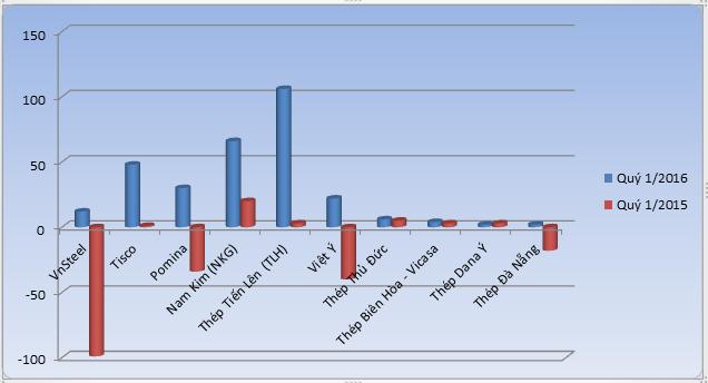 Lợi nhuận sau thuế quý 1/2015 và quý 1/2016 các doanh nghiệp