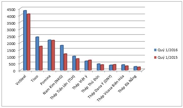 Doanh thu quý 1/2015 và quý 1/2016 các doanh nghiệp
