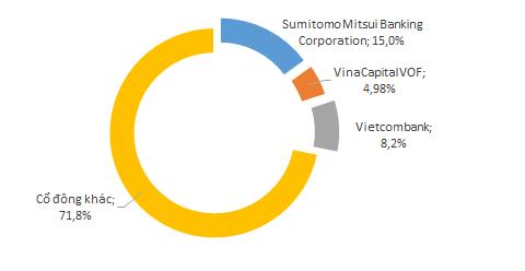 Hơn 70% cổ phần của Eximbank không rõ danh tính của người sở hữu