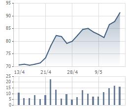 Biến động cổ phiếu VCS 1 tháng gần đây