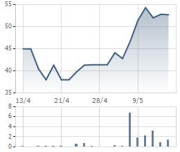 Biến động giá cổ phiếu LDP 1 tháng qua