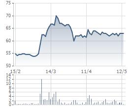 Biến động cổ phiếu DSN trong 3 tháng gần đây