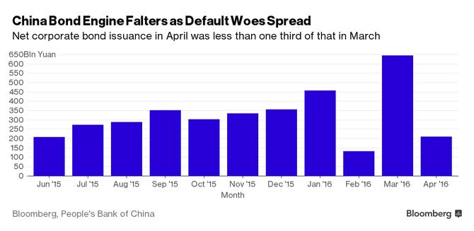 Lượng trái phiếu mà các doanh nghiệp Trung Quốc phát hành trong tháng 4 chưa bằng 1/3 so với tháng 3