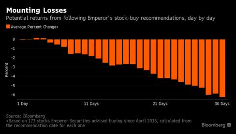 Số % thua lỗ sau khi mua cổ phiếu khuyến nghị của Emperor sau 1 tháng.