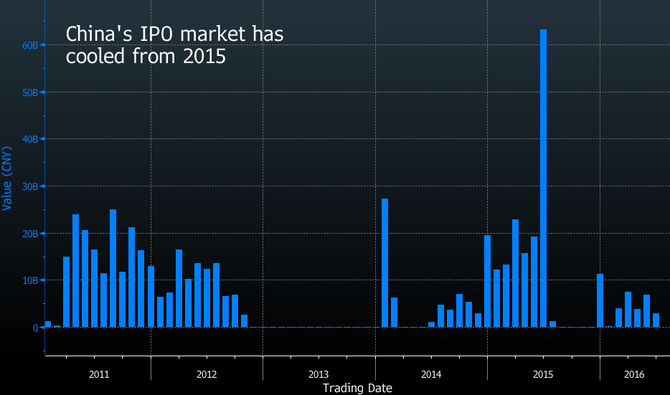 Hoạt động IPO ở Trung Quốc đã bùng nổ trong năm 2015 và bây giờ đang nguội lạnh trở lại
