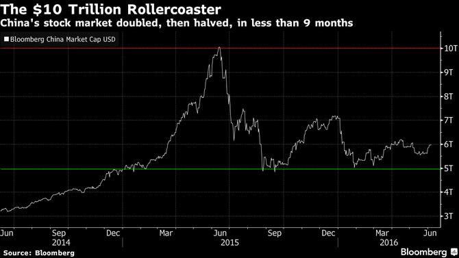 Chỉ trong 9 tháng, giá trị vốn hóa của TTCK Trung Quốc tăng gấp đôi và sau đó lại giảm một nửa
