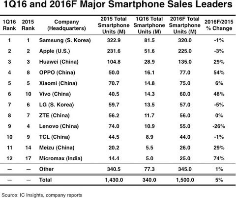 Trung Quốc, sản xuất smartphone, Samsung, Apple, Huawei