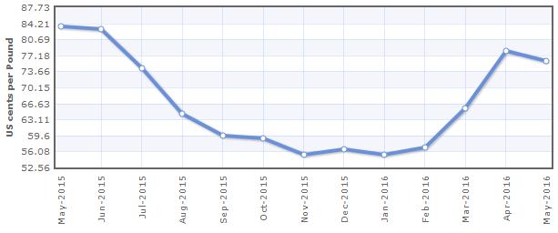 Biểu đồ giá cao su 1 năm qua. Nguồn: Indexmundi