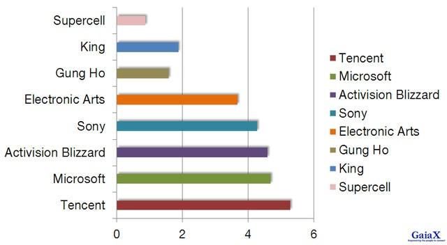 Doanh thu game di động của hãng game lớn nhất thế giới (Chiều ngang: Doanh thu - Tỷ USD)