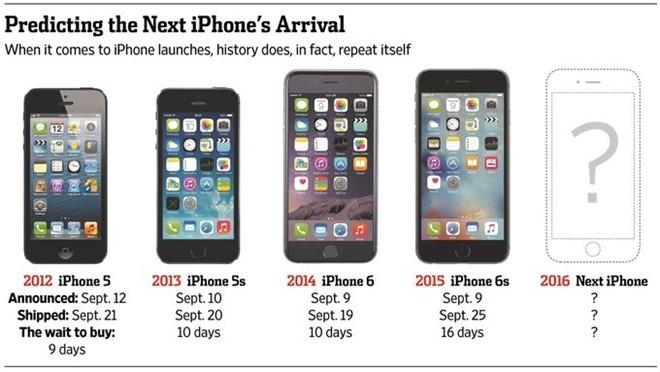 'Mua iPhone thoi diem hien tai la sai lam' hinh anh 2