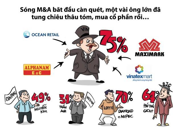 Cơn bão M&A bán lẻ bắt đầu dậy sóng kể từ năm 2014 đến nay. Nhiều đại gia mới nhảy vào thị trường, các ông lớn trong và ngoài nước cũng đua nhau mua lại cổ phần của hàng loạt tên tuổi lớn trên thị trường. Vingroup đã tạo nên sóng M&A bán lẻ khi liên tiếp mua lại hàng loạt siêu thị.