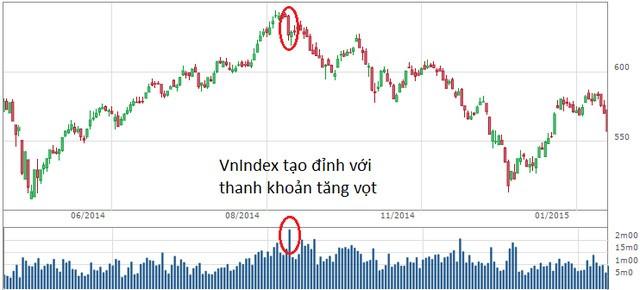 Phiên phân phối đỉnh, dấu kết cho một chu kỳ tăng điểm của thị trường