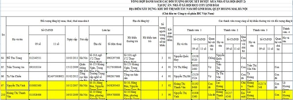 Vợ và mẹ vợ ông Lục Minh Hoàn có tên trong danh sách người được mua NƠXH tại Rice City Linh Đàm.
