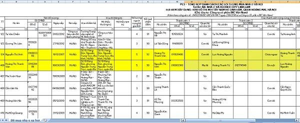Trong danh sách 736 người mua nhà ởNƠXHRice City Linh Đàm do công ty BIC VN gửi Sở Xây Dựng Hà Nội có bà Hoàng Thị Thanh Vân (vợ ông Lục Minh Hoàn - Phó TGĐ BIC VN) và bà Nguyễn Thị Vinh (mẹ vợ ông Lục Minh Hoàn)