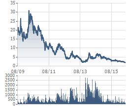 Từng có mức giá 20-30.000 nghìn nhưng giờ đây cổ phiếu PVX chỉ còn xoay quanh mức 2.000 đồng
