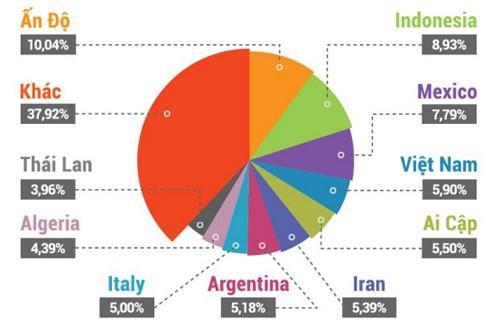 10 quốc gia dẫn đầu về số lượng router tồn tại lỗ hổng.