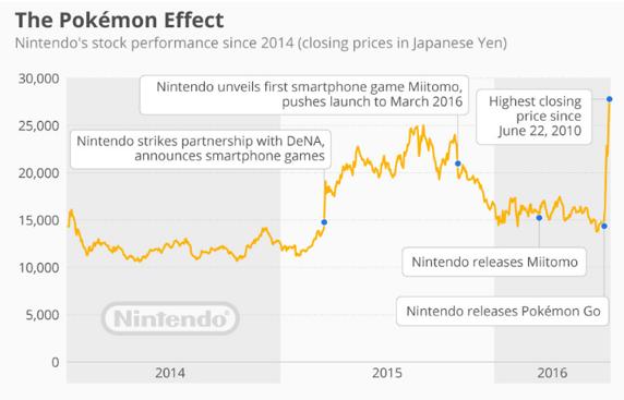 Diễn biến giá cổ phiếu Nintendo.