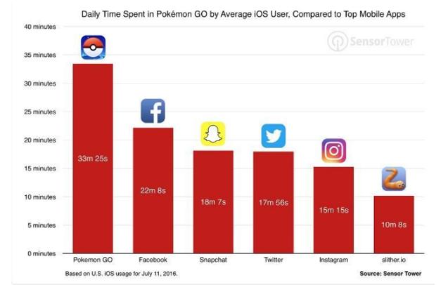 Pokémon Go thống trị trong các app iOS.