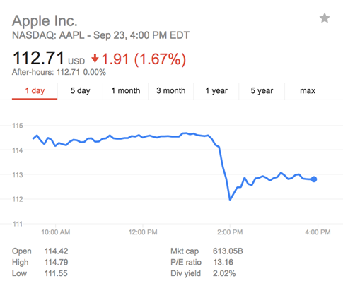 Cổ phiếu Apple lao dốc sau sự sụt giảm doanh số iPhone 7 - ảnh 1