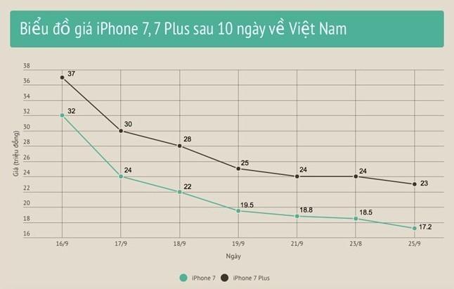 iPhone 7 giam gia sat 17 trieu, thi truong hon loan hinh anh 1