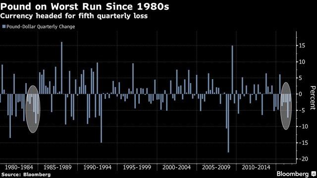 Đồng bảng Anh có diễn biến tệ nhất kể từ những năm 1980