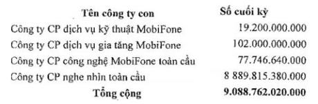 Mobifone da chi gan 9.000 ty dong de mua 95% AVG - Anh 1