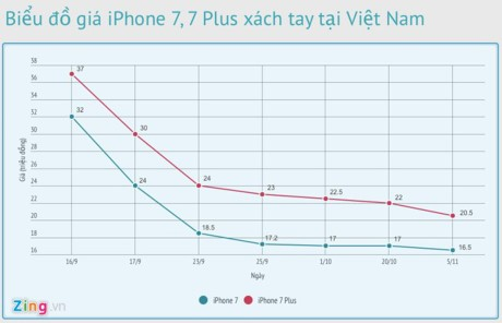 iPhone 7 giam gia ve muc ky luc o Viet Nam - Anh 2
