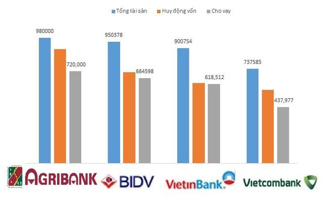 Tổng tài sản, huy động vốn và dư nợ cho vay của 4 ngân hàng thương mại Nhà nước tại thời điểm 30/9/2016 (nguồn: tác giả tổng hợp từ báo cáo)