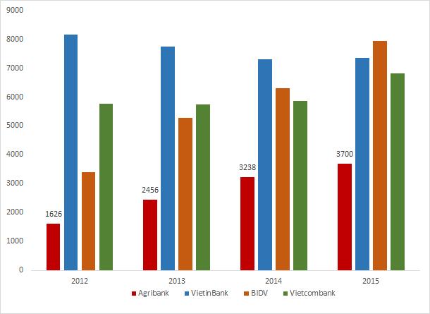 Dù các chỉ tiêu chính đều lớn hơn nhiều và là anh cả của hệ thống NHTM nhưng lợi nhuận của Agribank chỉ bằng phân nửa của các ngân hàng đàn em