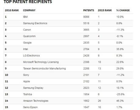 Apple khong con nam trong top 10 hang cong nghe sang tao nhat 2016 - Anh 3