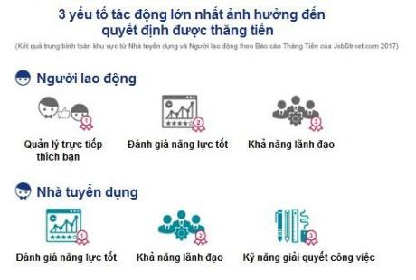 Lao dong Viet Nam thang chuc nhanh nhat khu vuc - Anh 1