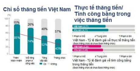Lao dong Viet Nam thang chuc nhanh nhat khu vuc - Anh 2