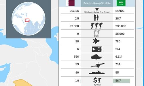 Tương quan sức mạnh quân sự Qatar và Arab Saudi. Bấm vào ảnh để xem chi tiết.