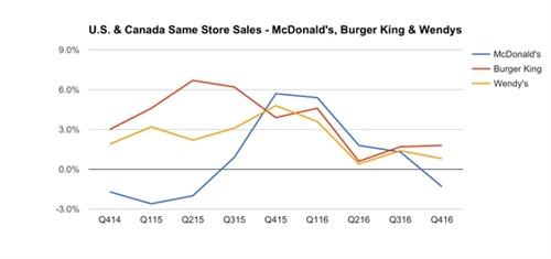 CEO 36 tuoi vuc day Burger King, gia tri tang 3 lan sau 4 nam
