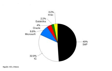 Ti phu phan mem doanh nghiep Nga tham vong soan ngoi SAP va Oracle - Anh 3